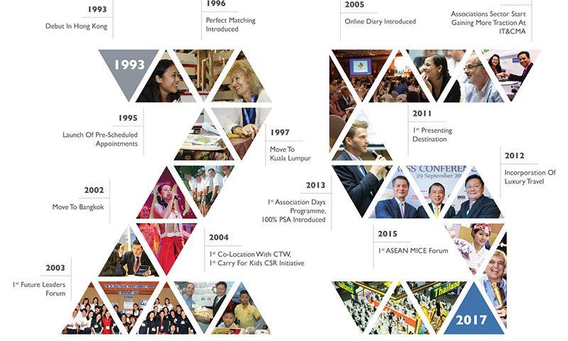Evolusi IT&CMA Dalam 25 Tahun Terakhir